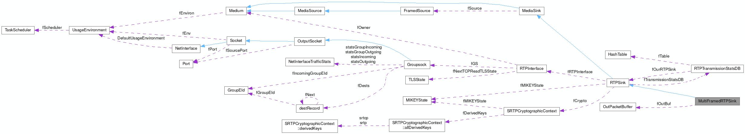 live: MultiFramedRTPSink Class Reference