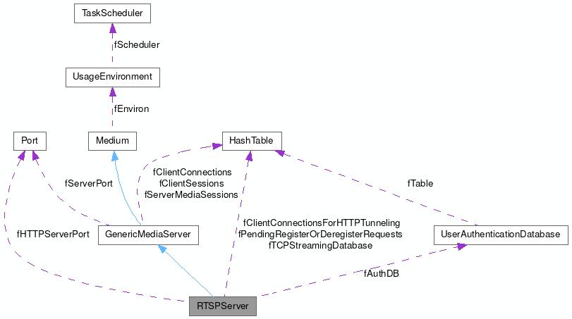 Rtsp Server